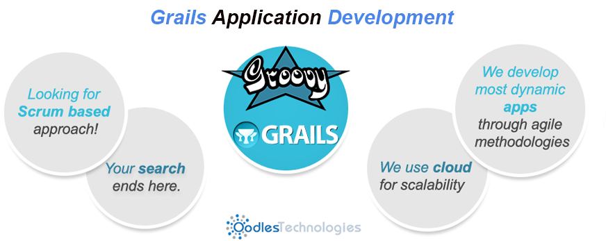 Grails Development Company, Grails application development