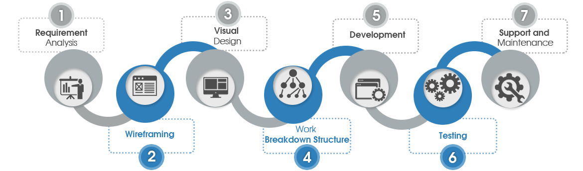 Web And Mobile Development India Software Development Website - Requirement analysis